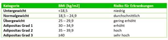 Mithilfe des BMI lassen sich bestimmte Kategorien bilden. Übergewicht ist definiert als BMI 25-29,9 kg/m2, Adipositas als BMI ≥ 30 kg/m2.