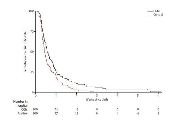 Kaplan-Meier plot showing infants' length of hospital stay_640x434