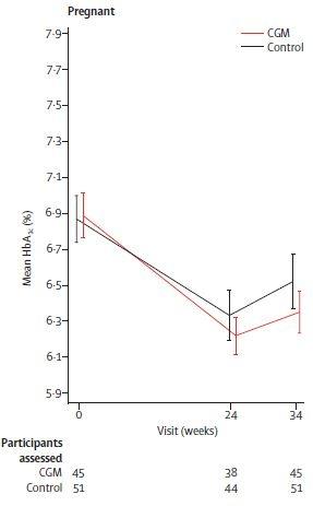 Primäres Ergebnis der Blutzuckereinstellung, beurteilt mit Hilfe des HbA1c